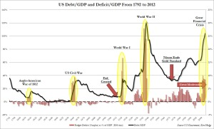 US-Debt-to-GDP-Since-Independence_1